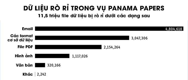 Vu ro ri Tai lieu Panama lon chua tung co hinh anh 2
