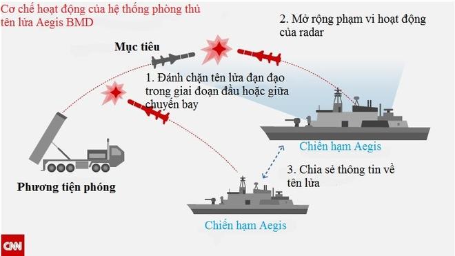 TQ se trien khai la chan ten lua tren Thai Binh Duong va An Do Duong hinh anh 2