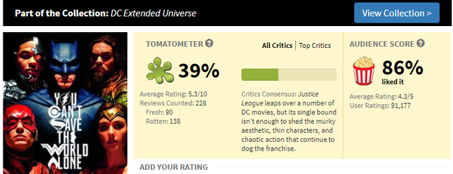 Cac sieu anh hung 'Justice League' co thang noi Rotten Tomatoes? hinh anh 2