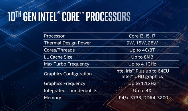 Intel gioi thieu chip Ice Lake, toi uu cho laptop sieu mong nhe hinh anh 2