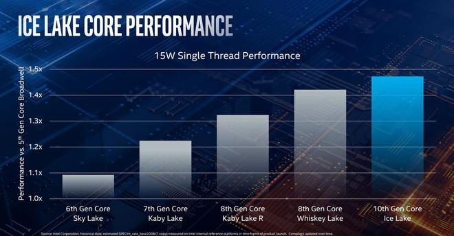 Intel gioi thieu chip Ice Lake, toi uu cho laptop sieu mong nhe hinh anh 4