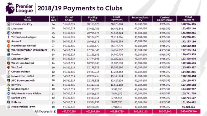 Cac doi du Premier League nhan duoc bao tien khi mua giai ket thuc? anh 1
