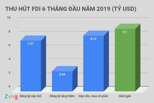 FDI 6 thang dau nam chi bang 90,8% so voi cung ky 2018 hinh anh 1