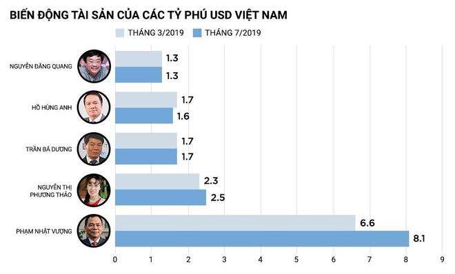 Forbes: Tai san ong Pham Nhat Vuong tang 1,5 ty USD chi sau 5 thang hinh anh 2
