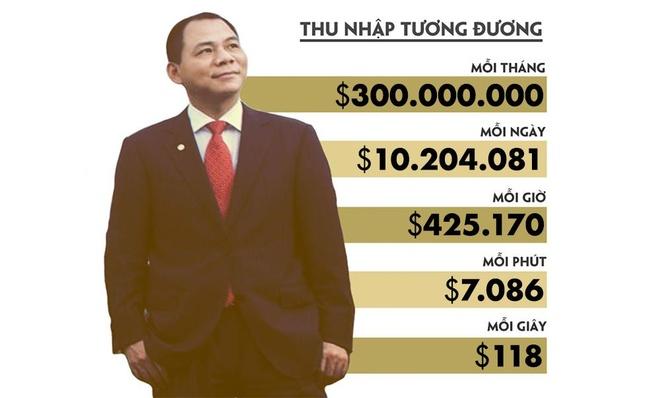Forbes: Tai san ong Pham Nhat Vuong tang 1,5 ty USD chi sau 5 thang hinh anh 1