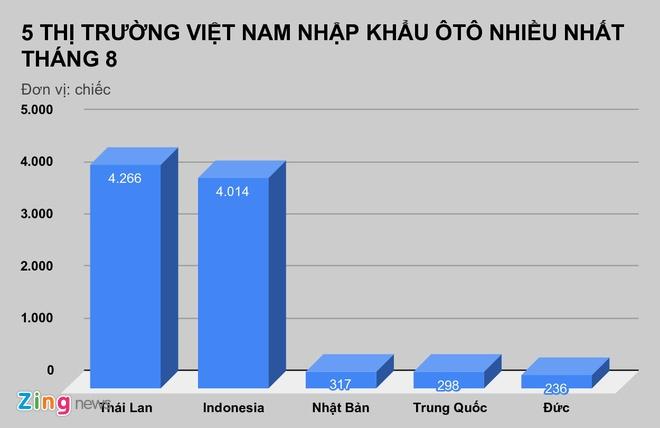 Viet Nam nhap gan 100.000 oto nguyen chiec tu dau nam hinh anh 1