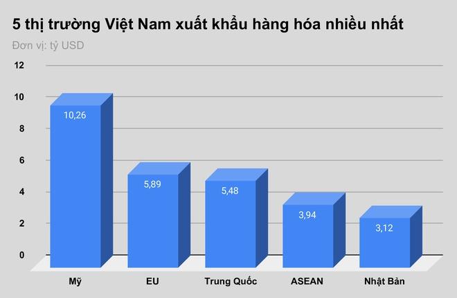 EU dong cua bien gioi anh huong Viet Nam the nao? hinh anh 2 5_thi_truong_Viet_Nam_xuat_khau_hang_hoa_nhieu_nhat.jpg
