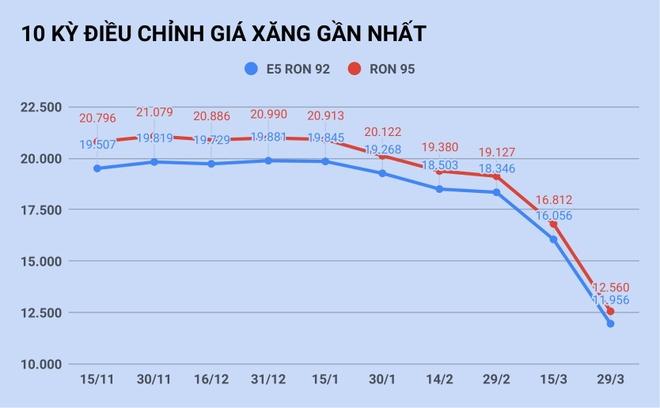 Vi sao gia xang the gioi giam 50%,  Viet Nam 'chi' giam 25%? anh 1