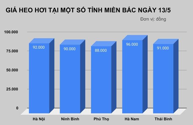 C.P Viet Nam bac tin ngung ban heo hoi hinh anh 2 GIA_HEO_HOI_TAI_MOT_SO_TINH_MIEN_BAC_NGAY_13_5.jpg  C.P Việt Nam bác tin ngừng bán heo hơi GIA HEO HOI TAI MOT SO TINH MIEN BAC NGAY 13 5