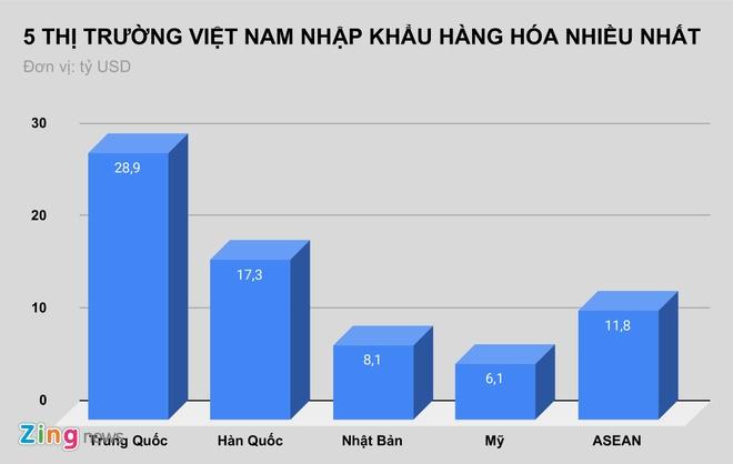 Viet Nam xuat sieu 1,9 ty USD hinh anh 1 5_THI_TRUONG_VIET_NAM_NHAP_KHAU_HANG_HOA_NHIEU_NHAT_ZING.jpg