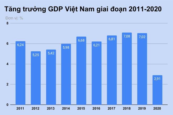 World Bank du bao tang truong GDP Viet Nam co the dat 4, 8% trong nam nay anh 1
