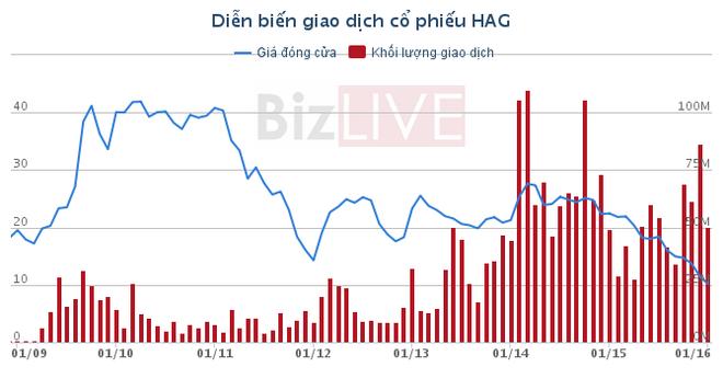Hoang Anh Gia Lai: 'Van den' hay loi lam trong qua khu? hinh anh 1