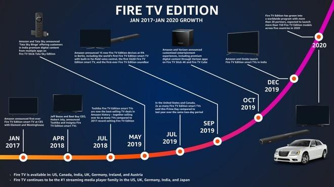 Tivi Amazon xuat hien tren oto BMW - ket noi Internet, tro ly ao Alexa hinh anh 2 Amazon_Fire_TV_Auto_1_768x432.jpg