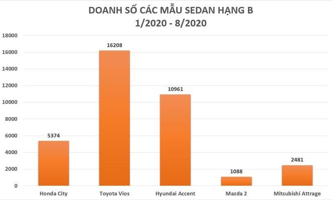 Honda City 2020 bi lo anh tai Viet Nam anh 3
