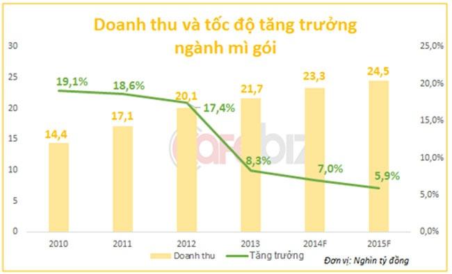 Kinh Do di ban mi an lien: Trau cham can phai lam gi? hinh anh 1 Doanh thu và tốc độ tăng trưởng ngành mì gói. Nguồn: Euromonitor, VPBS.