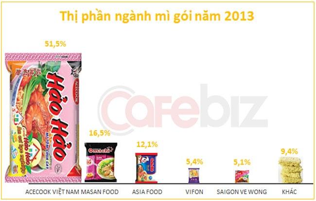 Kinh Do di ban mi an lien: Trau cham can phai lam gi? hinh anh 2 Thị phần ngành mì gói năm 2013. Nguồn: Euromonitor, VPBS.