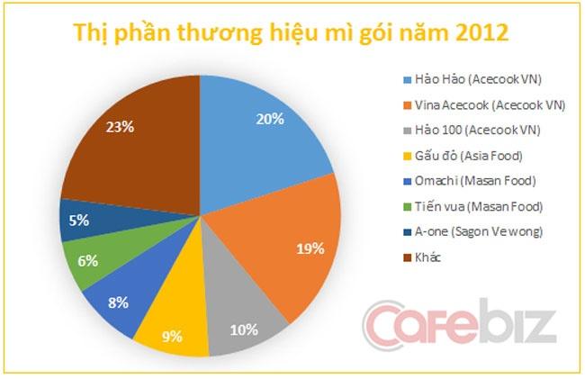 Kinh Do di ban mi an lien: Trau cham can phai lam gi? hinh anh 3 Thị phần thương hiệu mì gói năm 2012. Nguồn: Euromonitor, VPBS.