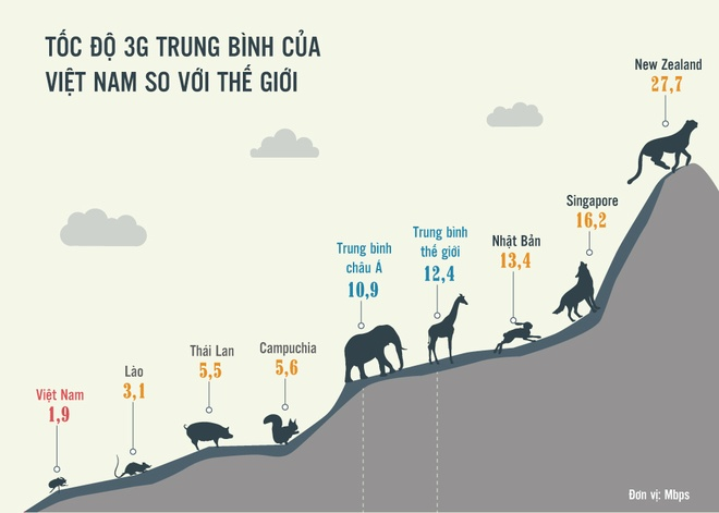 Vi sao nguoi dung Viet vo mong voi 3G? hinh anh