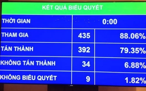 Cho phat hanh 3 ty USD trai phieu quoc te de co cau lai no hinh anh 1 Các đại biểu Quốc hội đã bỏ phiếu thông qua dự toán ngân sách Nhà nước sáng nay.