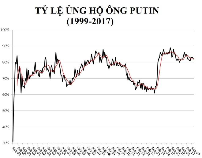 Vua tuyen bo tranh cu, doi thu cua ong Putin da bi loai hinh anh 2