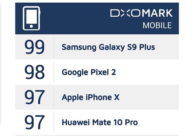 Galaxy S9+ pha ky luc diem hieu nang cua Pixel 2 tren DxOMark hinh anh 1