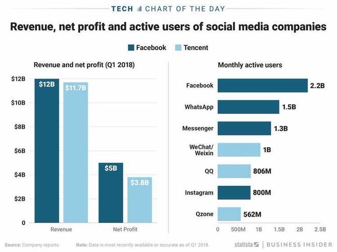 Tro lai cau lac bo 500 ty USD, gia tri Tencent ngang Facebook hinh anh 1