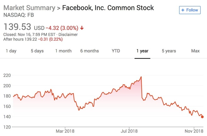 Với đà tụt dốc liên tục trong 4 tháng qua, cổ phiếu Facebook quay lại mức giá của 2 năm trước.