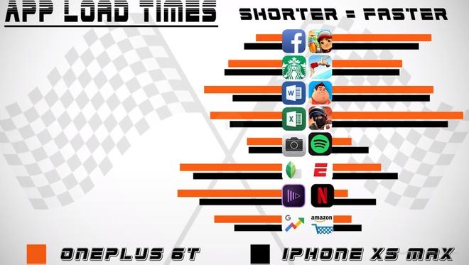 iPhone XS Max da bai OnePlus 6T trong bai thu toc do hinh anh 1