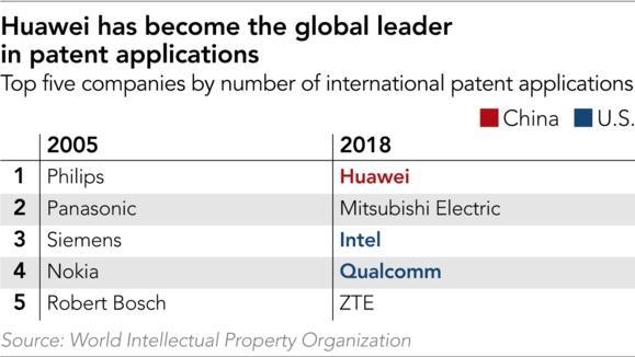 Huawei chi la 'con ho giay' ve bang sang che hinh anh 2