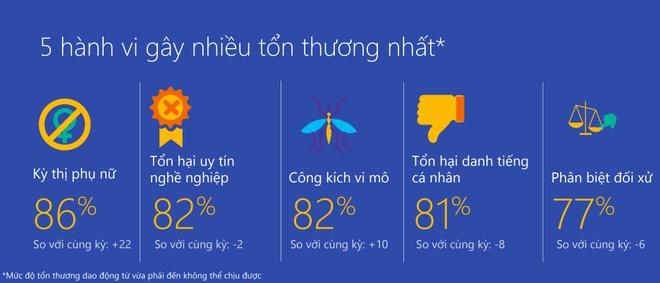 Microsoft: Viet Nam trong top 5 the gioi kem van minh tren Internet hinh anh 2 Screenshot_119.jpg