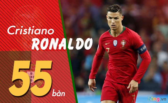 Ronaldo dan dau danh sach ghi ban vong loai tai chau Au hinh anh 1