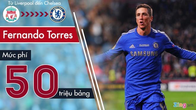 6 hop dong dat nhat Premier League trong ngay cuoi chuyen nhuong hinh anh 2 Fernando_Torres.jpg