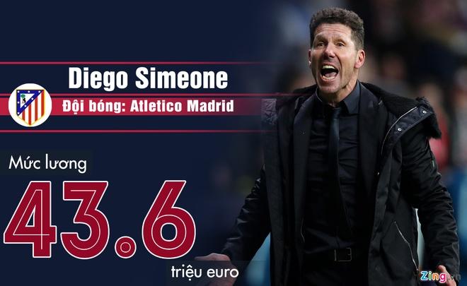 Pep Guardiola va nhung HLV nhan luong hang dau chau Au hinh anh 1 Diego_Simeone.jpg