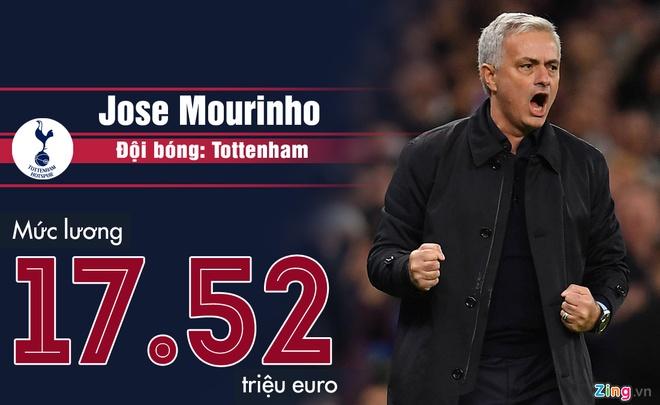 Pep Guardiola va nhung HLV nhan luong hang dau chau Au hinh anh 3 Jose_Mourinho.jpg