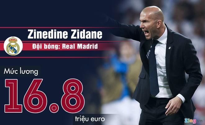 Pep Guardiola va nhung HLV nhan luong hang dau chau Au hinh anh 5 Zinedine_Zidane.jpg