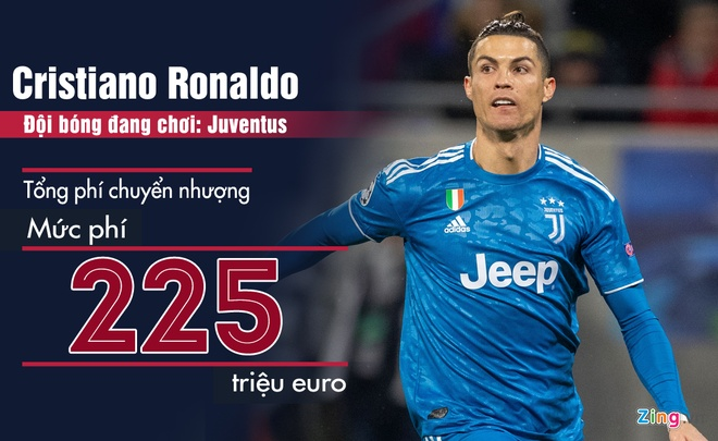 Neymar, Ronaldo va dan sao co tong phi chuyen nhuong cao nhat the gioi hinh anh 2 Cristiano_Ronaldo_1__1.jpg