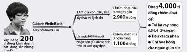 9.000 ty dong khong co kha nang thu hoi tu vu Huyen Nhu hinh anh 1