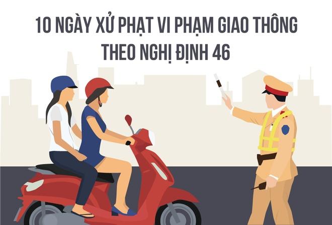 CSGT Ha Noi xu phat nhieu gap 6 lan TP HCM hinh anh