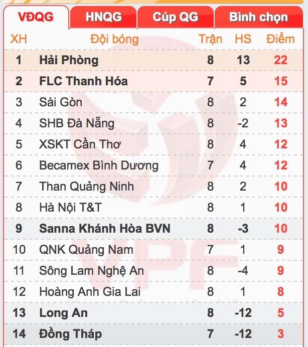 Vong 9 V.League: Dai chien Thanh Nghe, thap lua thu do hinh anh 5