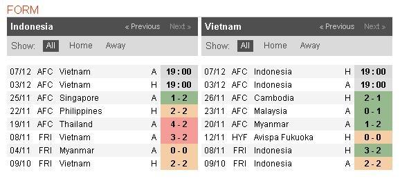 Indonesia vs Viet Nam anh 4