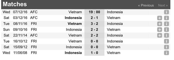 Viet Nam vs Indonesia: Huu Thang va nhung lan dau tien hinh anh 3