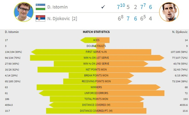 Djokovic thua soc truoc tay vot hang 117 the gioi hinh anh 2