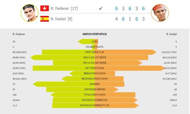 Roger Federer: Chien thang mang mau sac huyen thoai hinh anh 3