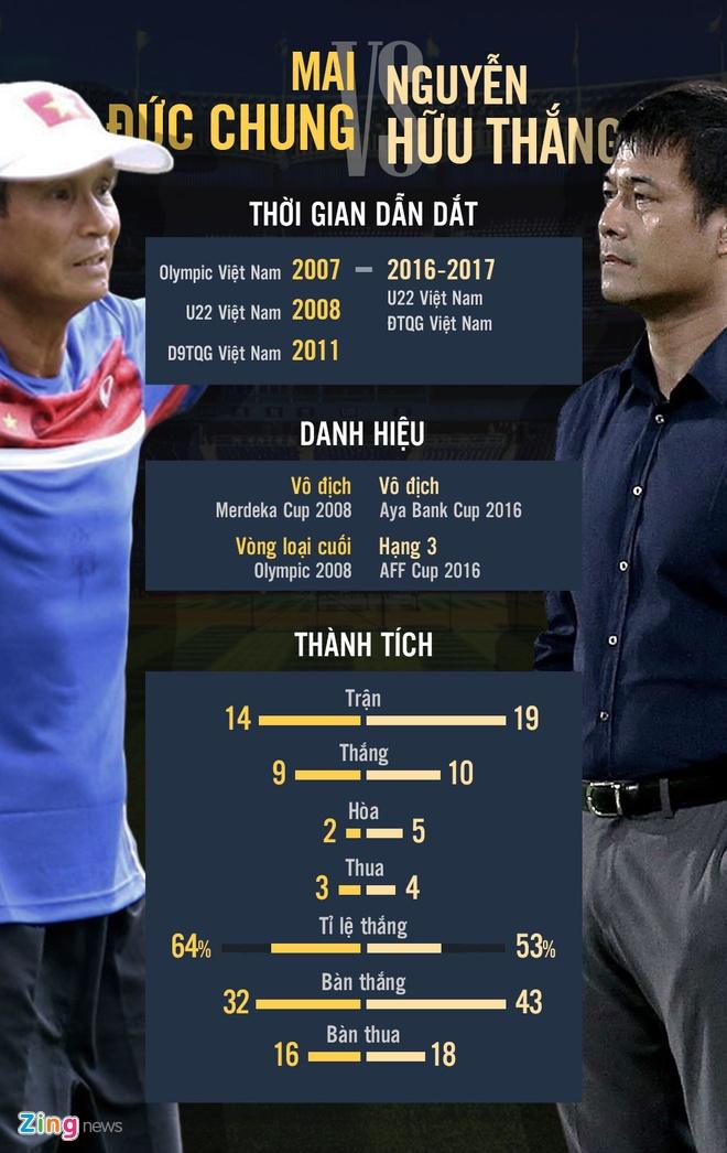 HLV Mai Duc Chung thay Huu Thang anh 2