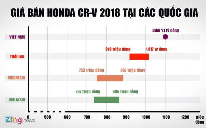Co nen mua Honda CR-V 2018? hinh anh 2