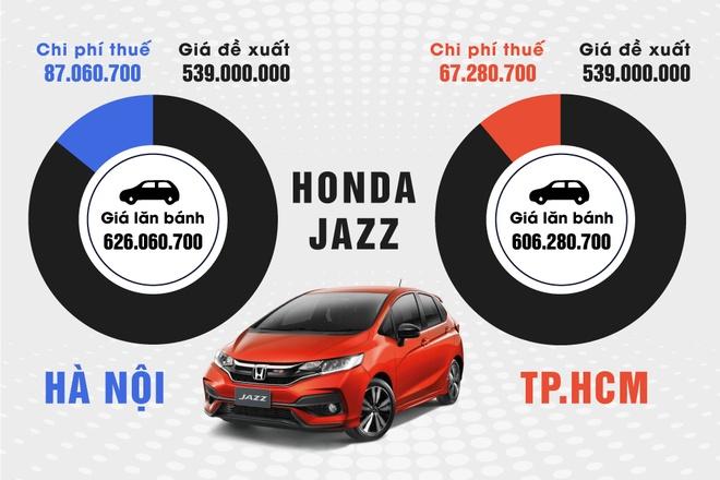 Gia lan banh xe Honda huong thue nhap khau 0% bao nhieu? hinh anh