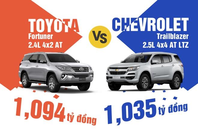 Chon SUV may dau: Toyota Fortuner hay Chevrolet Trailblazer? hinh anh