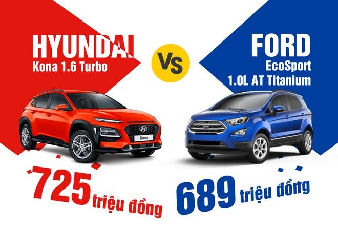Gia cao hon Ford EcoSport, Hyundai Kona co gi de canh tranh? hinh anh