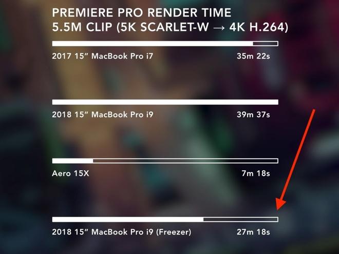 Nguoi dung tra lai MacBook Pro 2018 vi khong nhu quang cao hinh anh 2