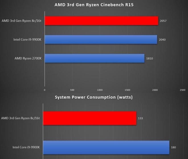 Chip Ryzen doi 3 se nhanh hon Intel Core i9-9900K hinh anh 1